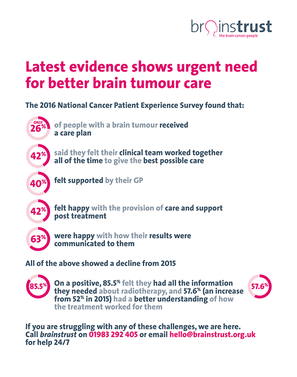 National Cancer Patient Experience Survey - Brain Tumour Info