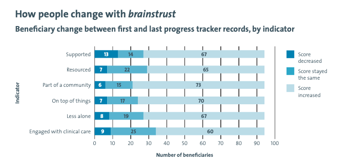 How people changed with brainstrust