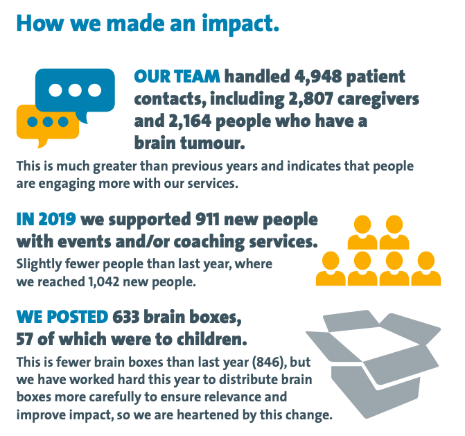 How we made an impact