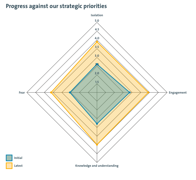 our progress against our strategic priorities