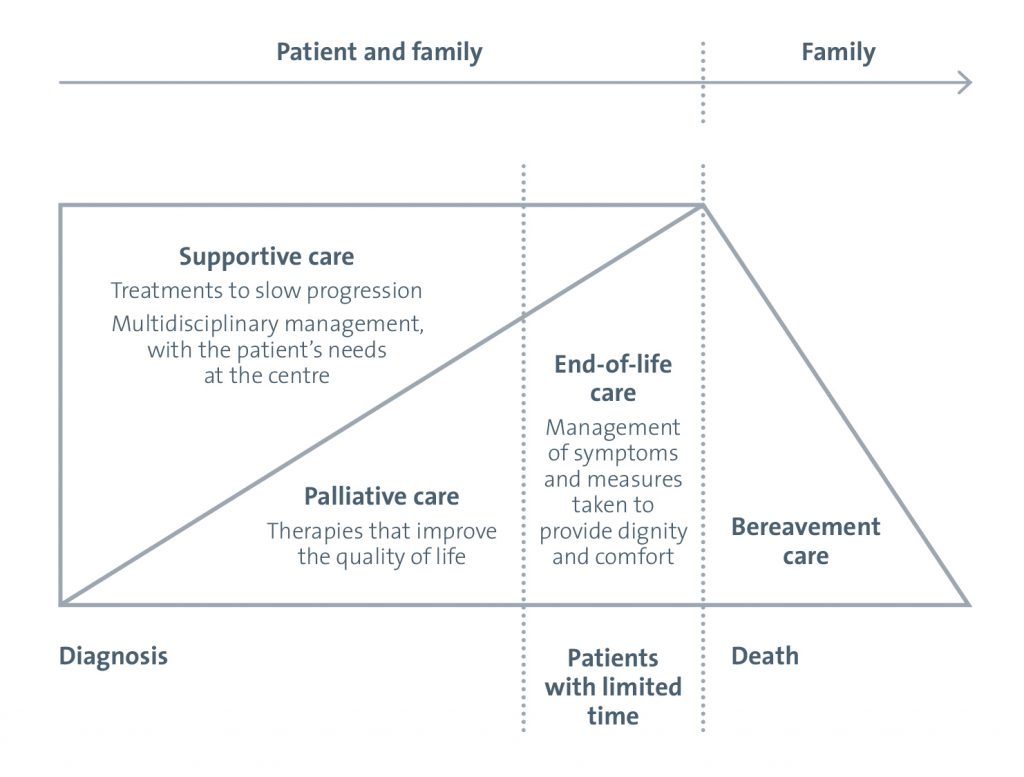 Diagram to demonstrate best supportive care